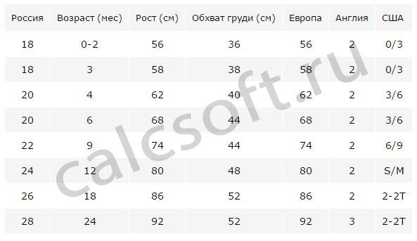 Таблица размеров детской одежды на новорожденных и младенцев