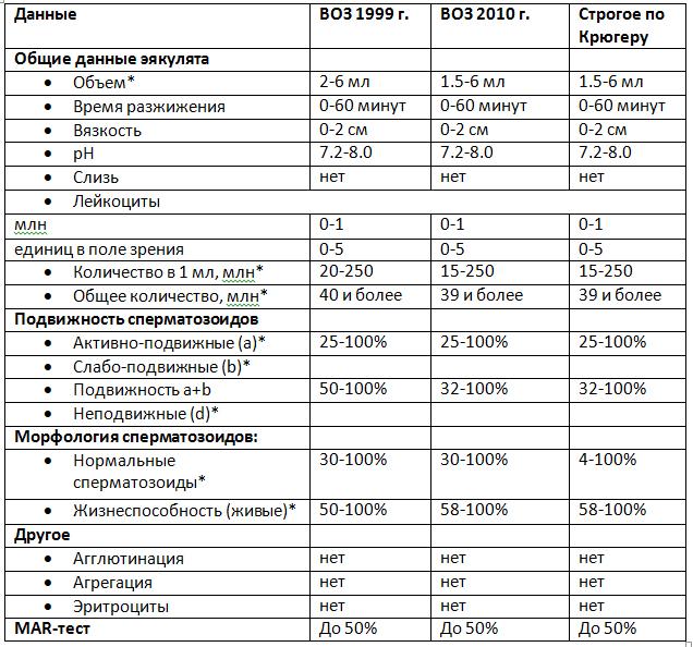 norma-podvizhnih-spermatozoidov-v-sperme