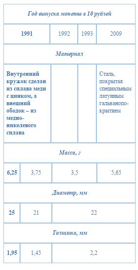 Таблица по монетам