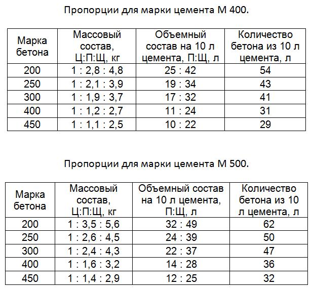 Пропорции для марки цемента М400